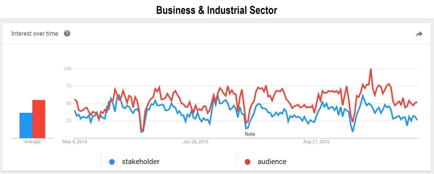 Business and industrial sector